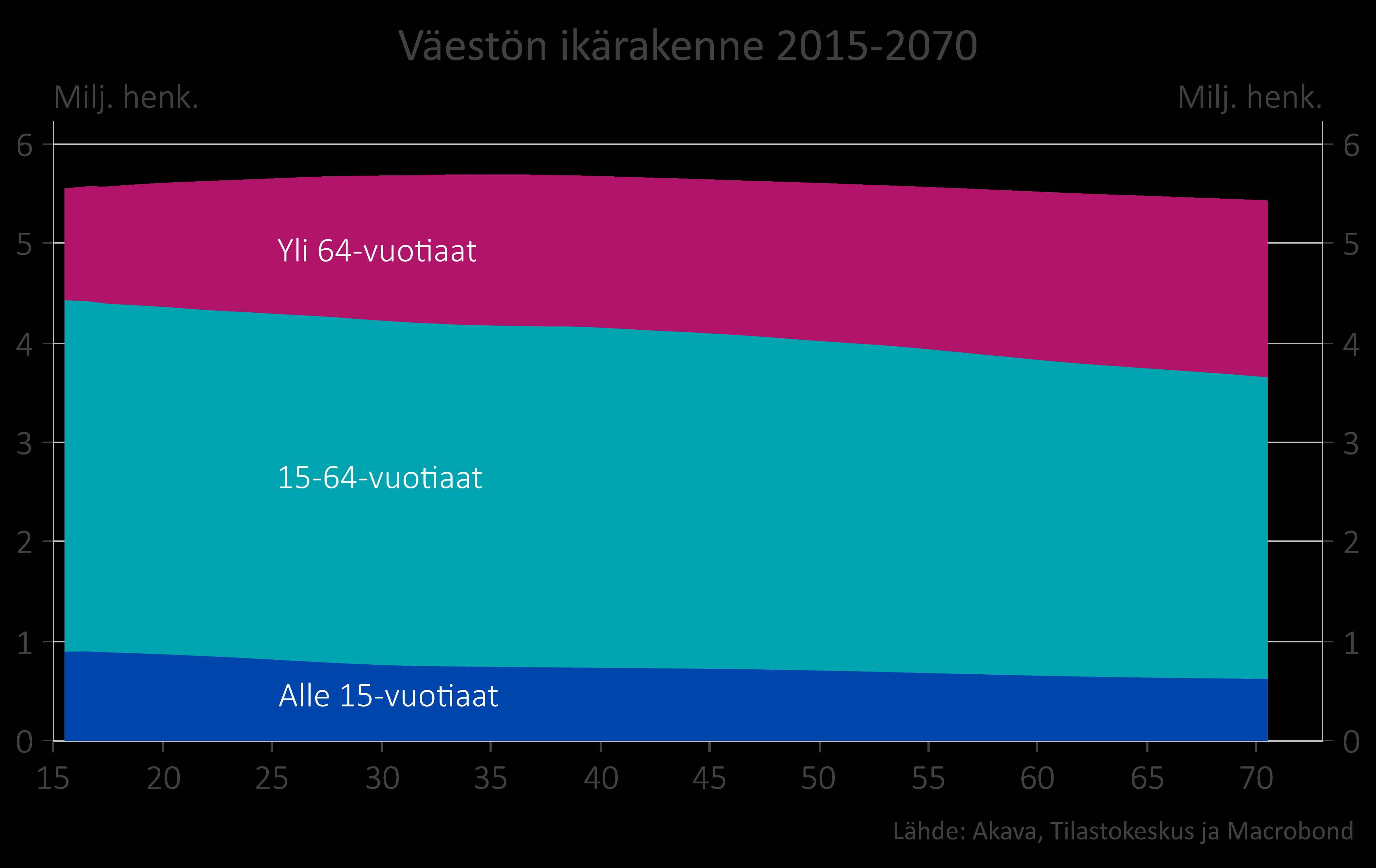 Väestön ikärakenne 2015-2070