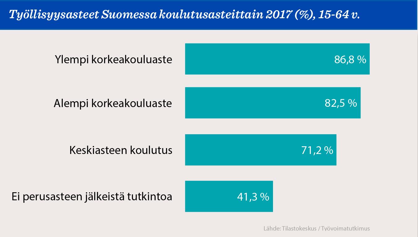 Kuvio: Työllisyysasteet koulutusaloittain