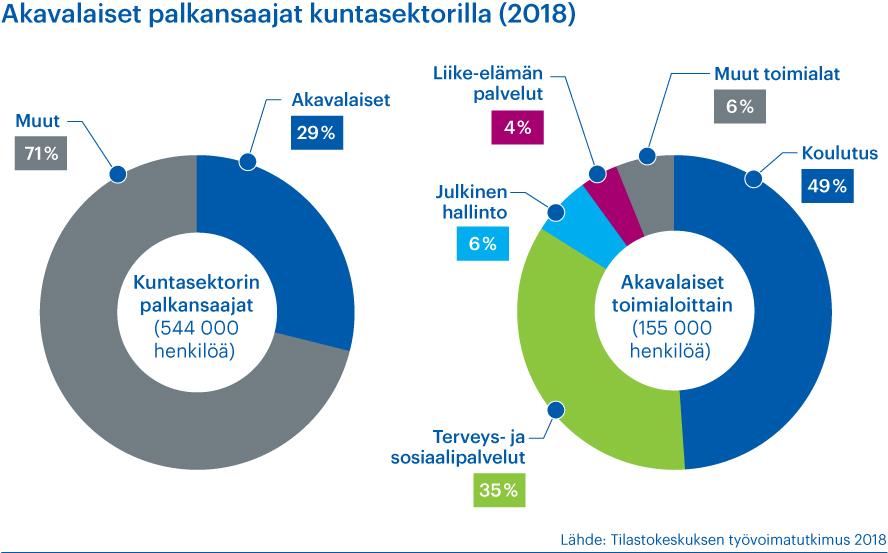 Kaavio esittää kunta-alan palkansaajien jakaumaa eri toimintoihin ja akavalaisten palkansaajien määrää kuntasektorilla. Tiedot ovat vuodelta 2018.