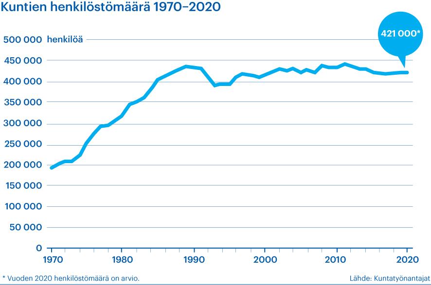 Kaavio esittää kuntien henkilöstömäärän kehitystä vuosina 1970–2020