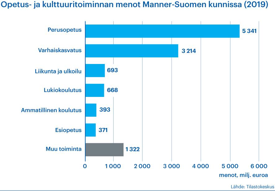 Kaavio kertoo, miten opetus- ja kulttuuritoiminan menot jakautuvat Manner-Suomen kunnissa vuonna 2019. Lähde Tilastokeskus