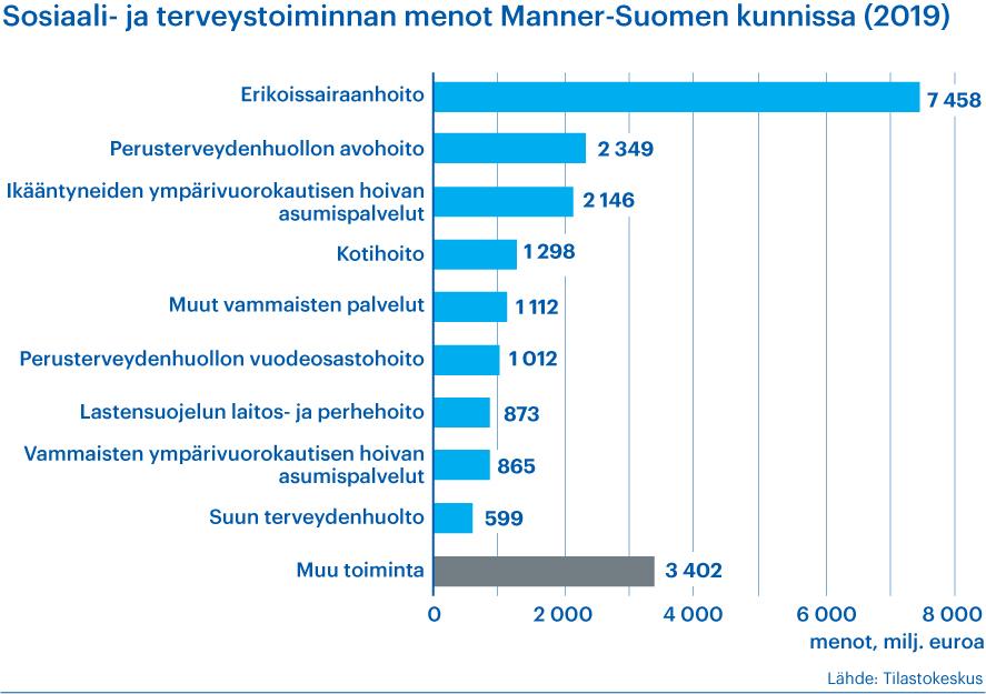 Kaavio kertoo, miten sosiaali- ja terveystoiminnan menot jakautuvat Manner-Suomen kunnissa vuonna 2019. Lähde Tilastokeskus