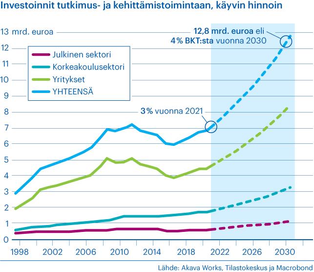 Kaavio esittää investointeja TKI-toimintaan 1998-2030