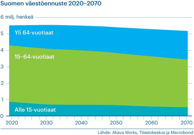 Ennuste Suomen väestön kehittymisestä 2020-2070