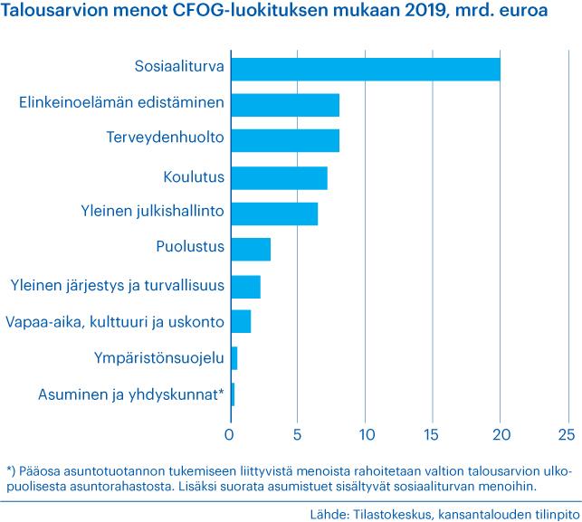 Talousarvion menot eri luokissa vuonna 2019, CFOG-luokitus