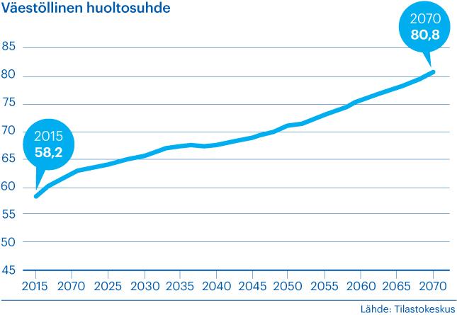 Kaavio kertoo väestöllisen huoltosuhteen muutoksesta 2015-2070