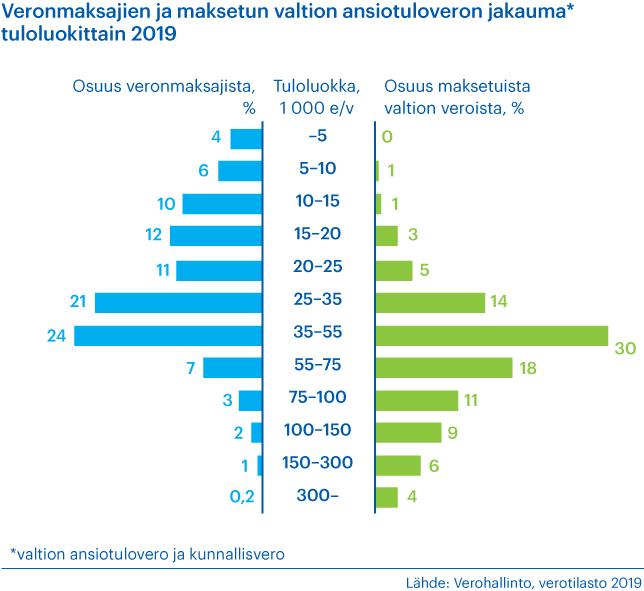 Kaavio veronmaksajien ja maksetun valtion ansiotuloveron jakaumasta tuloluokittain vuonna 2019