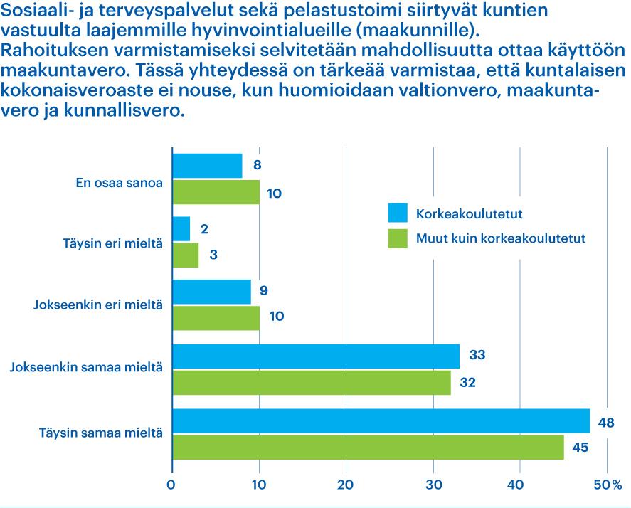 Kaaviossa vastaukset kysymykseen kokonaisveroasteesta, kuntavaalikysely 2021