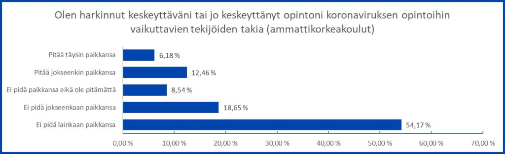 Kaaviossa AMK-opiskelijoiden näkemykset väittämästä Olen harkinnut keskeyttäväni tai jo keskeyttänyt opintoni koronaviruksen opintoihin vaikuttavien tekijöiden takia. Opiskelijoiden kysely Tuudo-sovelluksessa, maaliskuu 2021