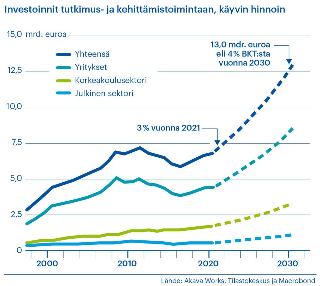Kaaviossa TKI-investointien kehitys v 2000-2020 ja näkymä vuoteen 2030 asti