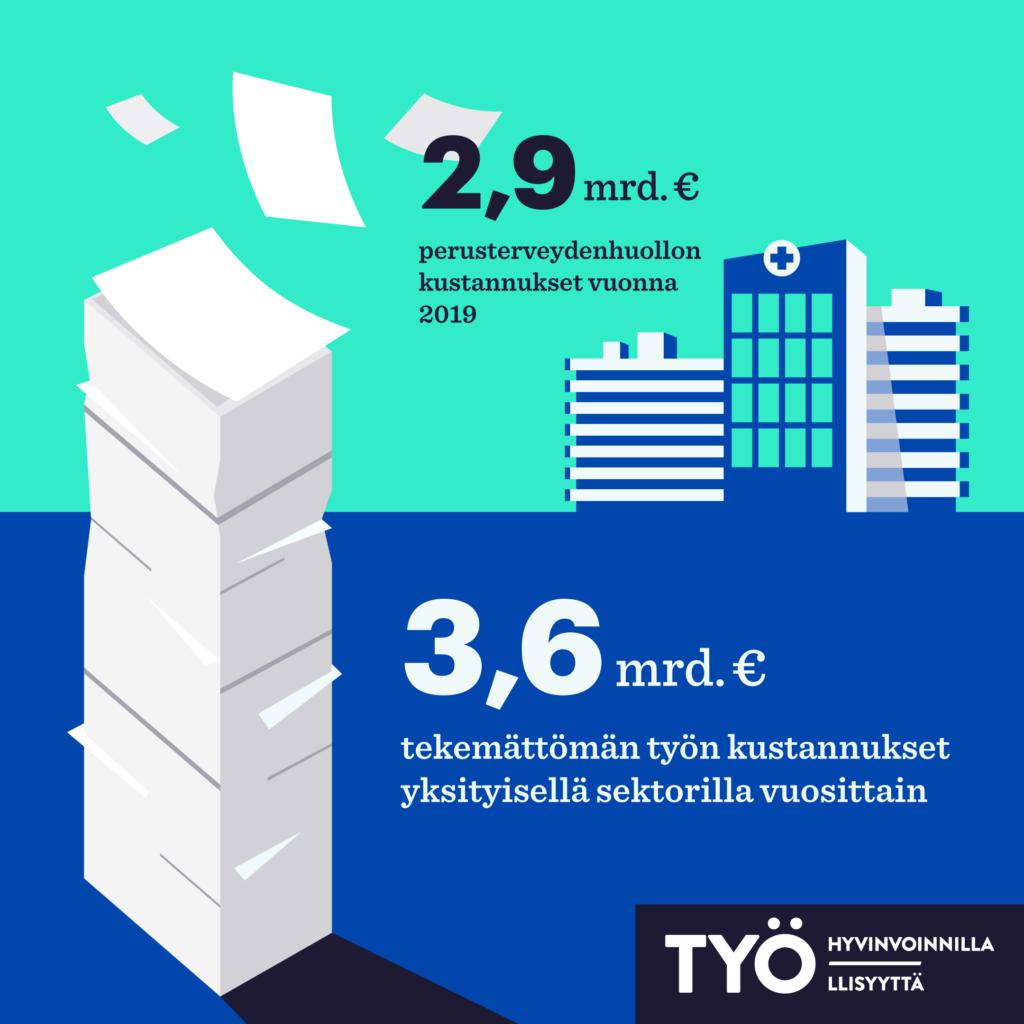 Yksityisellä sektorilla tekemättä jääneen työn kustannus on 3,6 miljardia euroa vuodessa. Esimerkiksi perusterveydenhuollon kokonaiskustannukset ovat 2,9 miljardia euroa vuodessa.