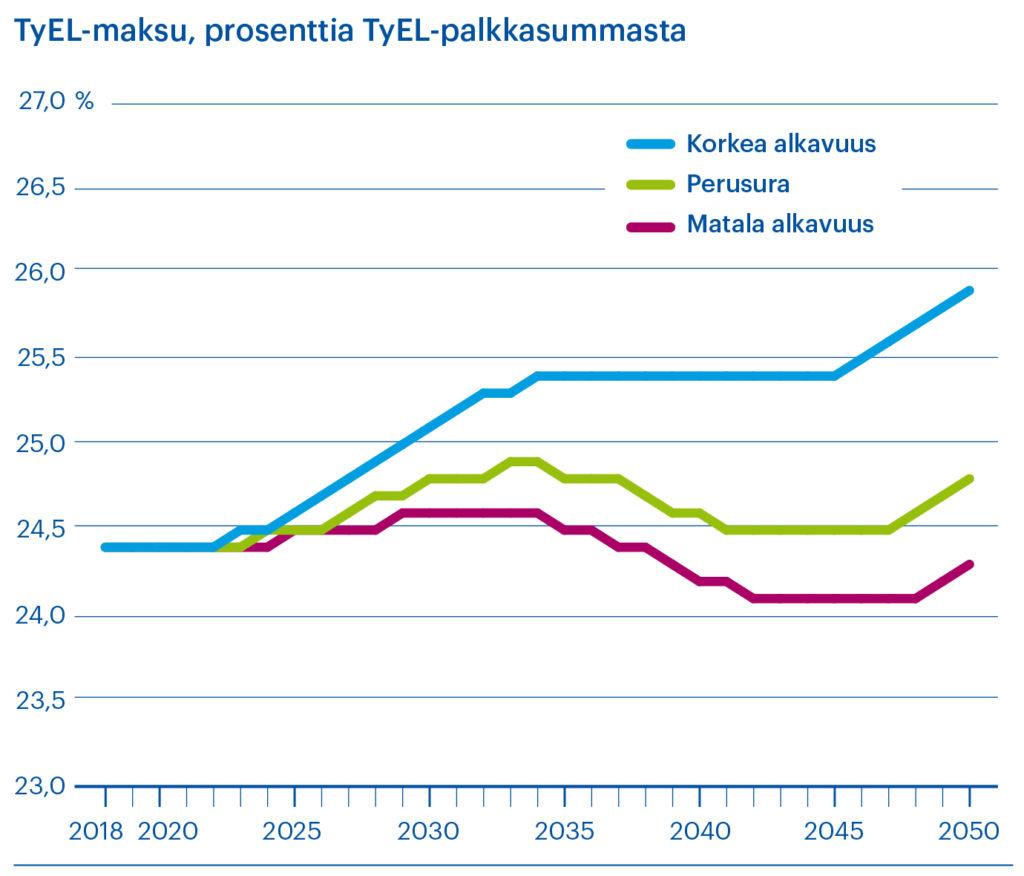 TyEL-maksu prosentteina TyEL-palkkasummasta, eri alkavuuksien mukaan
