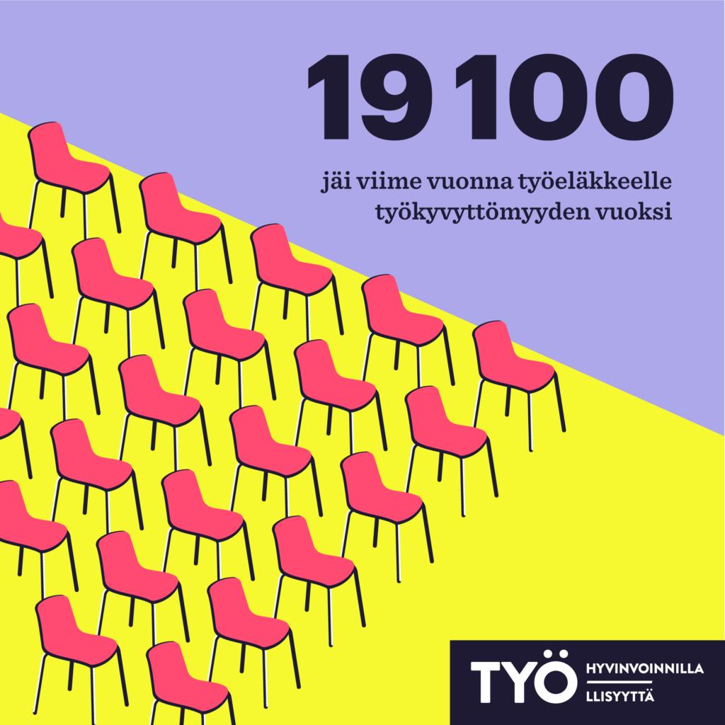 Vuonna 2020 jäi työkyvyttömyyseläkkeelle 19 100 henkilöä.