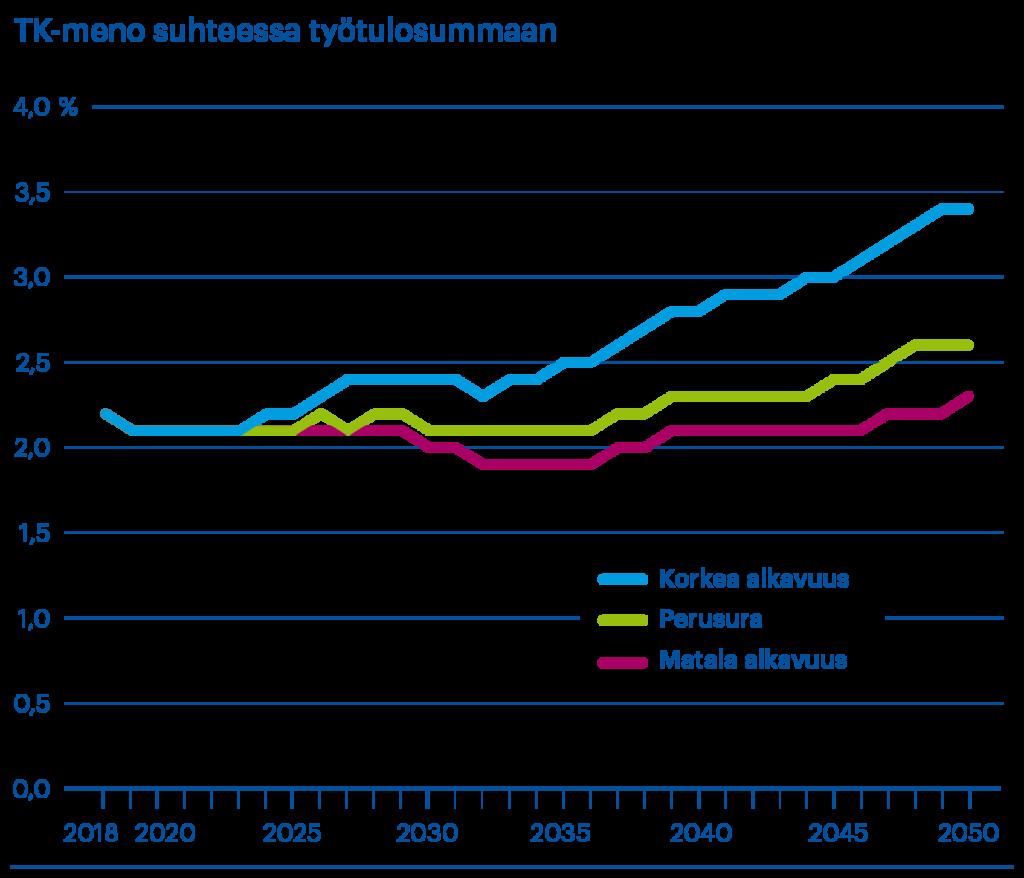 Työkyvyttömyyseläkemeno, prosenttia talouden työtulosummasta